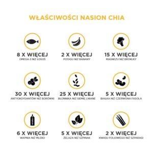 Nasiona chia - właściwości