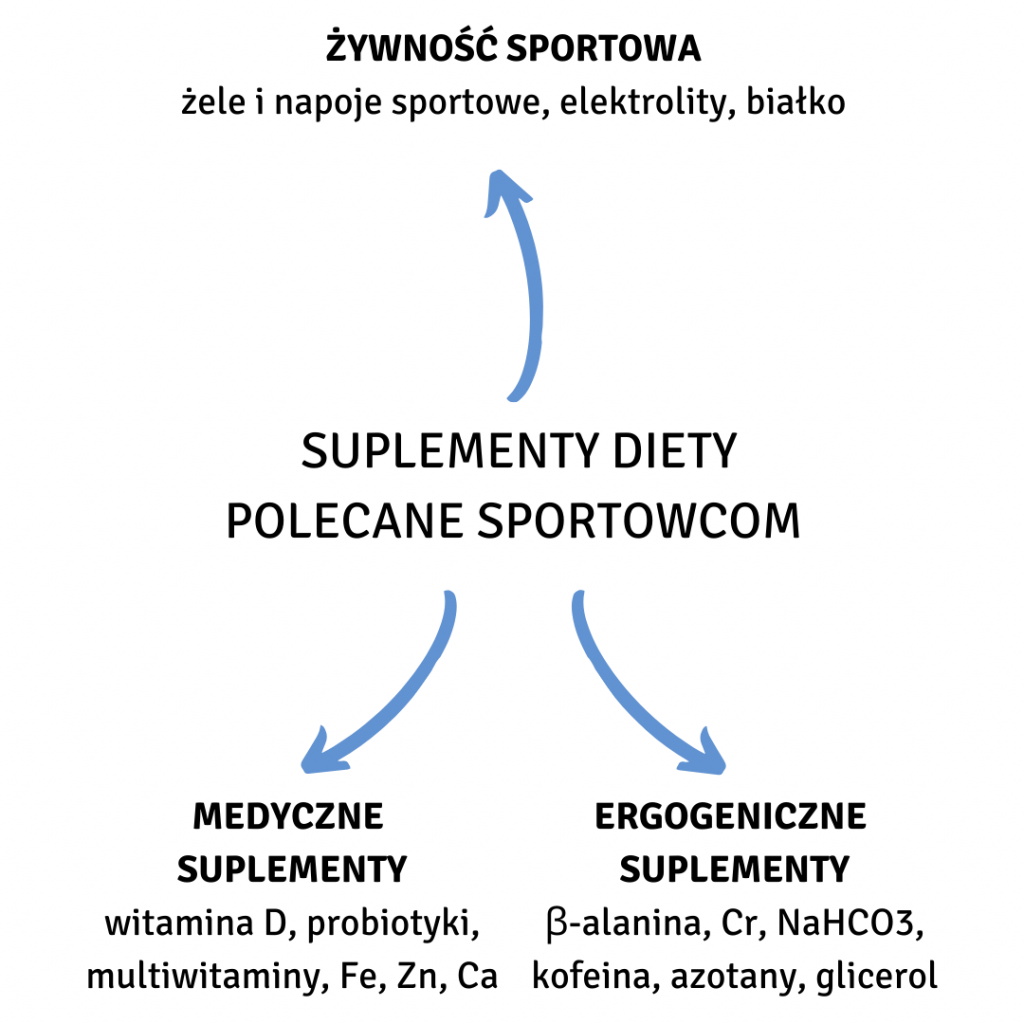 Najważniejsze suplementy diety dla sportowca [2]
